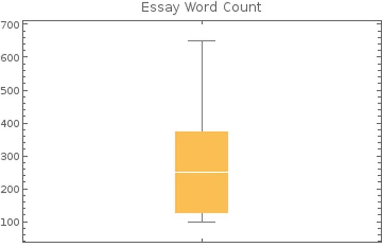 Word count essay short