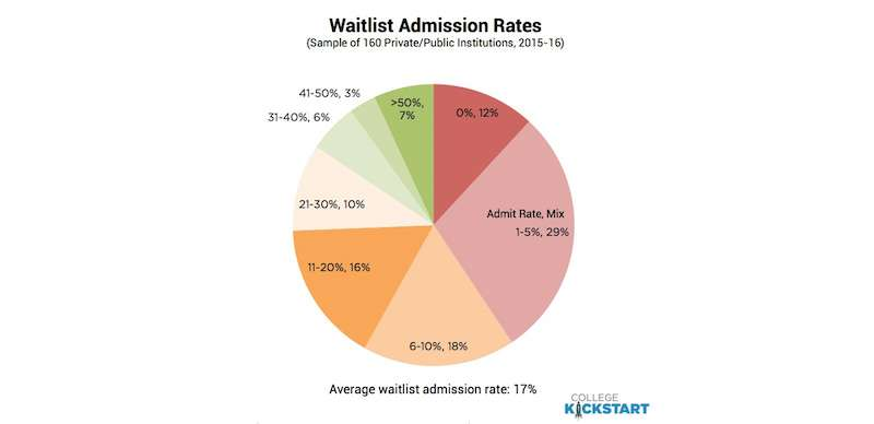 Waitlist Admission Rates