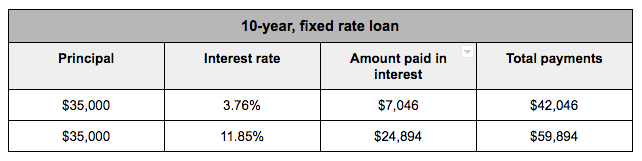 10-year fixed rate loan