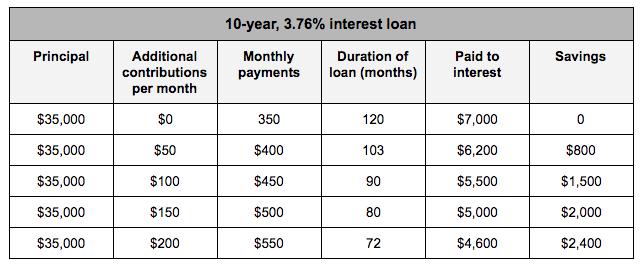 10-year 3.67% loan