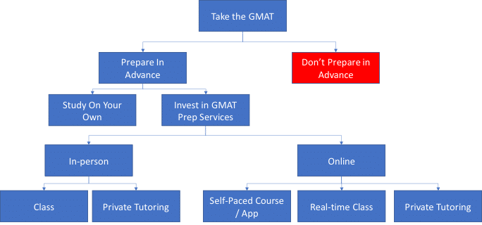 GMAT Prep Options