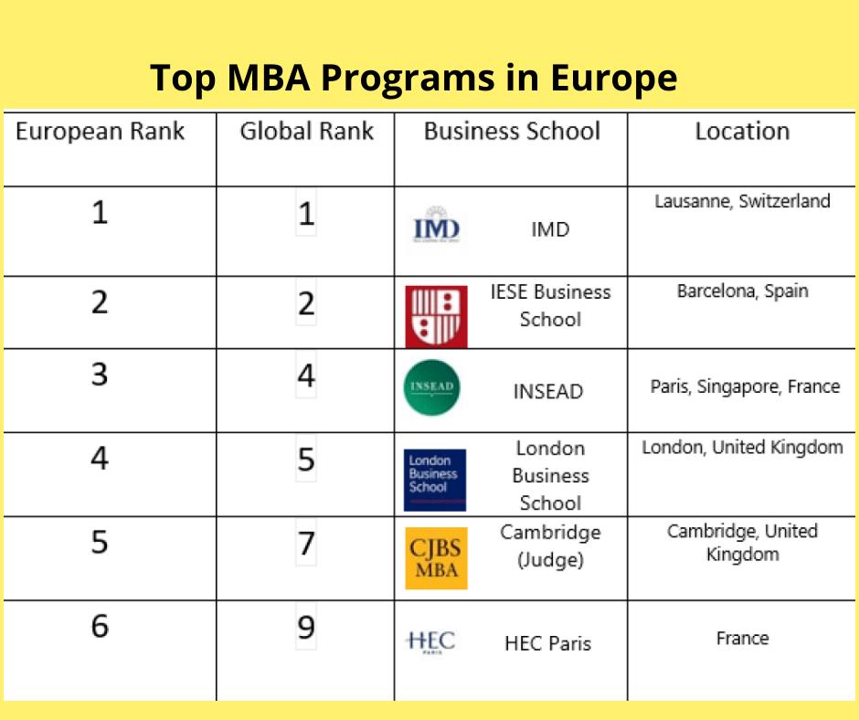 Top MBA Programs in Europe
